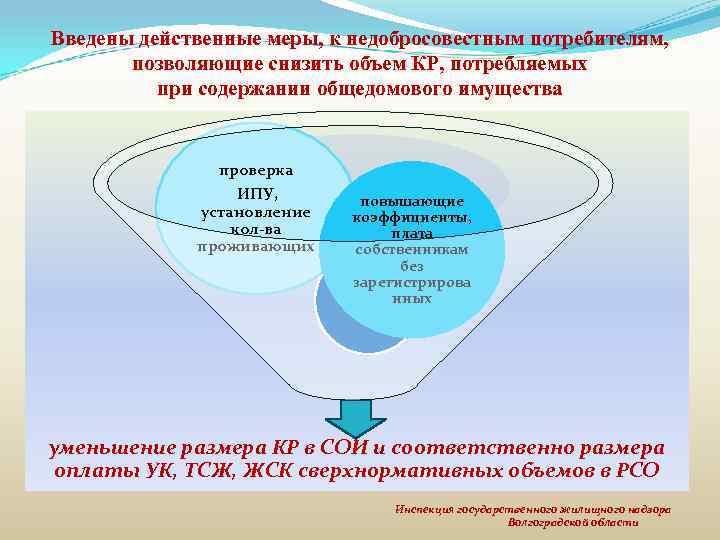 Введены действенные меры, к недобросовестным потребителям, позволяющие снизить объем КР, потребляемых при содержании общедомового