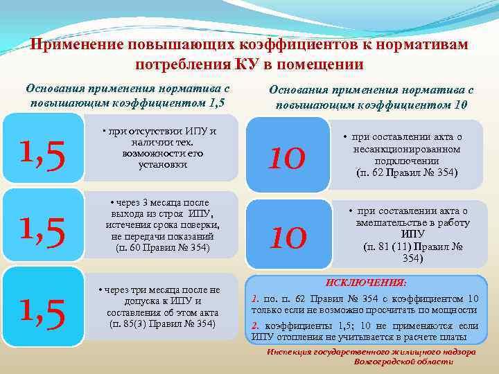 Применение повышающих коэффициентов к нормативам потребления КУ в помещении Основания применения норматива с повышающим