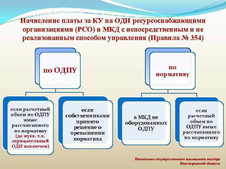 Начисление платы за КУ на ОДН ресурсоснабжающими организациями (РСО) в МКД с непосредственным и