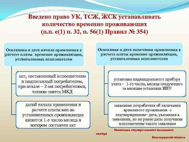 Введено право УК, ТСЖ, ЖСК устанавливать количество временно проживающих (п. п. е(1) п. 32,