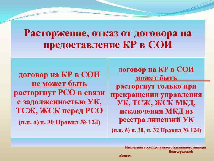 Расторжение, отказ от договора на предоставление КР в СОИ договор на КР в СОИ