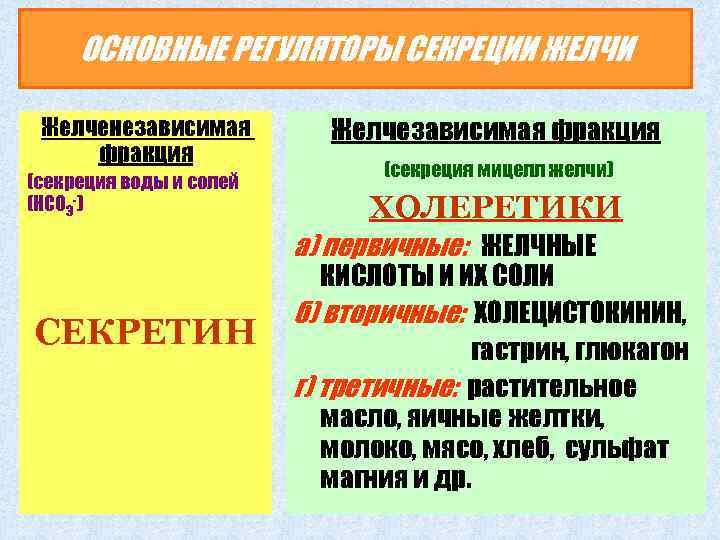 ОСНОВНЫЕ РЕГУЛЯТОРЫ СЕКРЕЦИИ ЖЕЛЧИ Желченезависимая фракция (секреция воды и солей (НСО 3 -) Желчезависимая