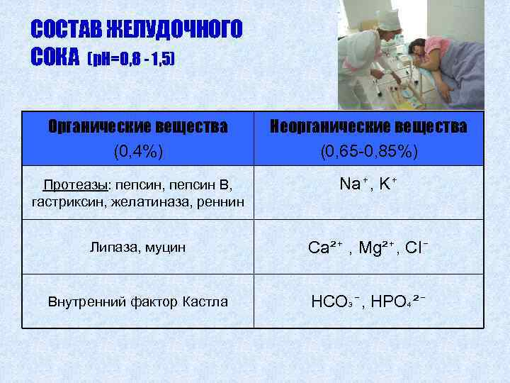 СОСТАВ ЖЕЛУДОЧНОГО СОКА (р. Н=0, 8 - 1, 5) Органические вещества (0, 4%) Неорганические
