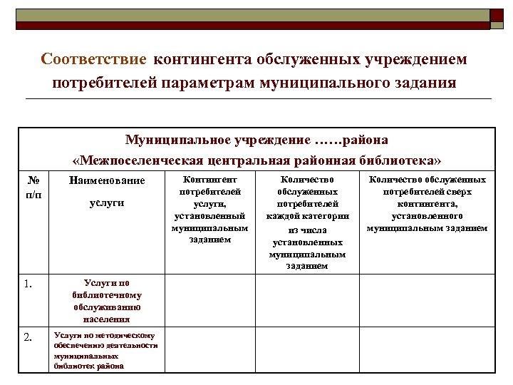 Соответствие контингента обслуженных учреждением потребителей параметрам муниципального задания Муниципальное учреждение ……района «Межпоселенческая центральная районная