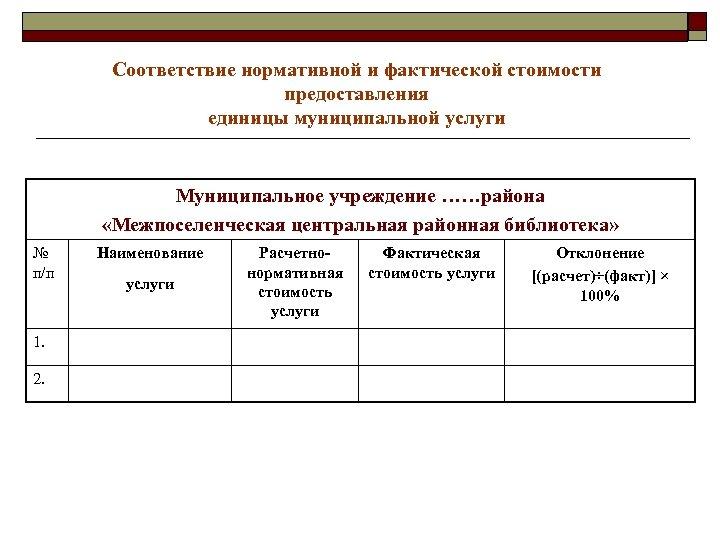 Соответствие нормативной и фактической стоимости предоставления единицы муниципальной услуги Муниципальное учреждение ……района «Межпоселенческая центральная