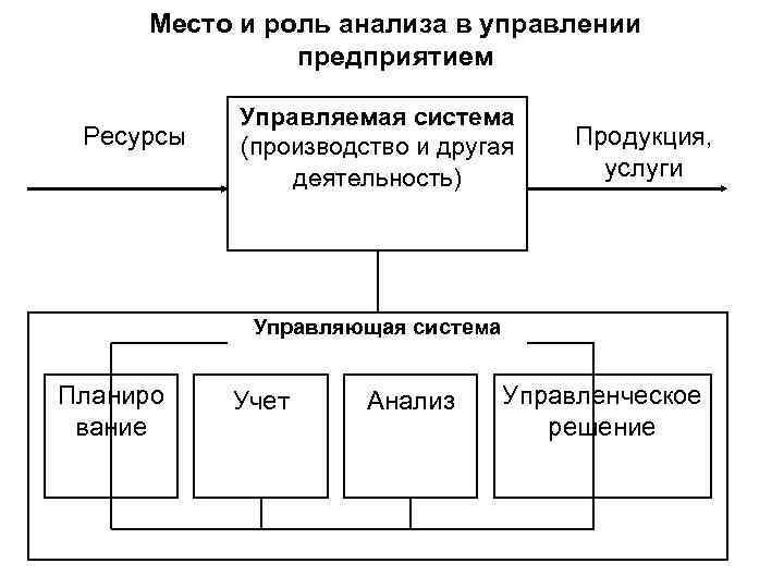 Место и роль анализа в управлении предприятием Ресурсы Управляемая система (производство и другая деятельность)