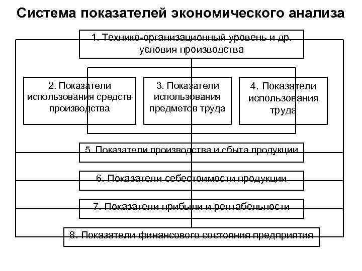 Система показателей экономического анализа 1. Технико организационный уровень и др. условия производства 2. Показатели