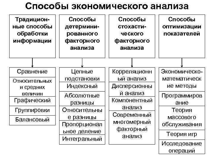 Способы экономического анализа Традиционные способы обработки информации Способы детерминированного факторного анализа Способы стохастического факторного