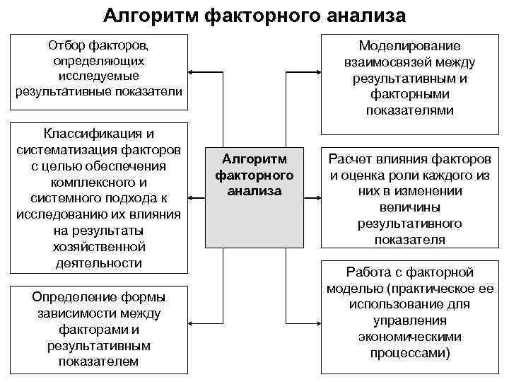 Алгоритм факторного анализа Отбор факторов, определяющих исследуемые результативные показатели Классификация и систематизация факторов с