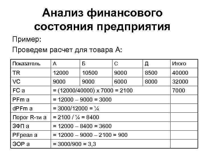 Анализ финансового состояния предприятия Пример: Проведем расчет для товара А: Показатель А Б С