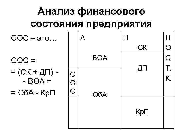 Анализ финансового состояния предприятия А СОС – это… П СК СОС = = (СК
