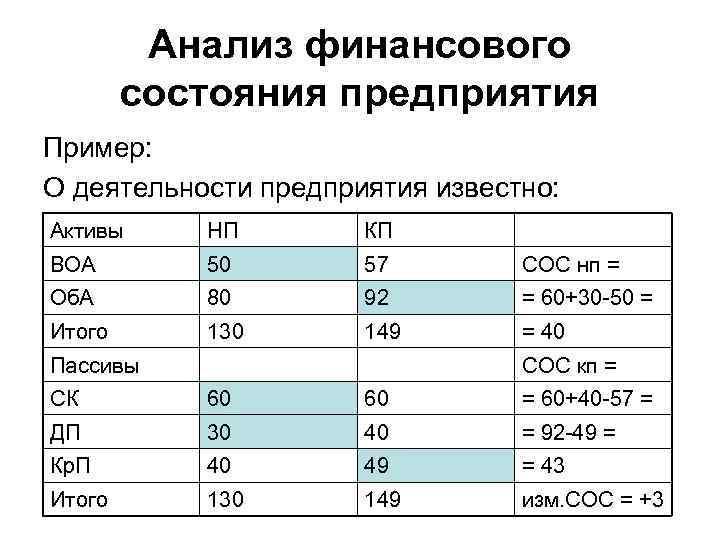 Анализ финансового состояния предприятия Пример: О деятельности предприятия известно: Активы НП КП ВОА 50