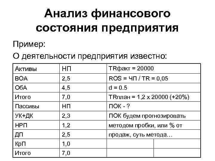 Анализ финансового состояния предприятия Пример: О деятельности предприятия известно: Активы НП TRфакт = 20000