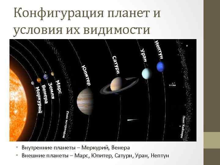 Конфигурация планет и условия их видимости • Внутренние планеты – Меркурий, Венера • Внешние