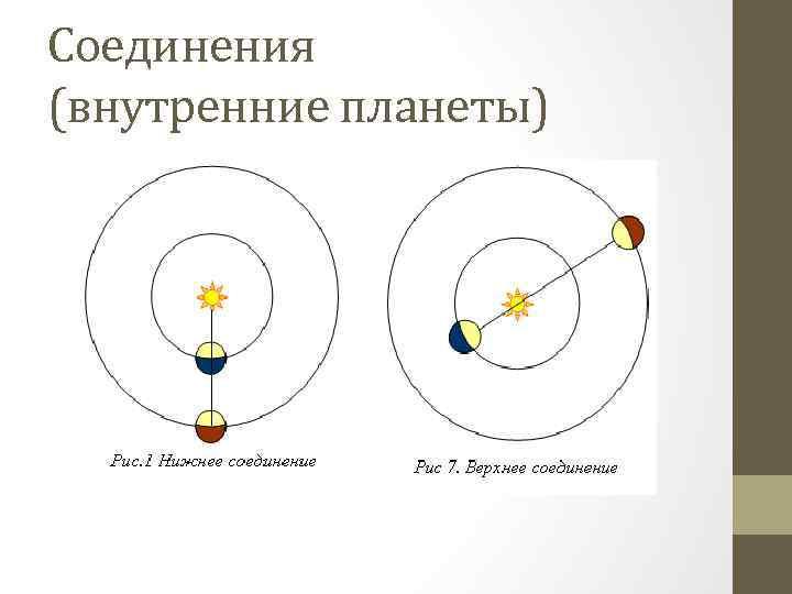 Соединения (внутренние планеты)