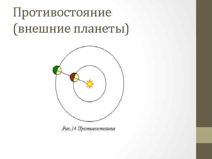 Противостояние (внешние планеты)