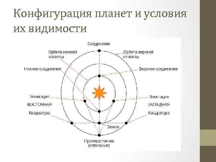 Конфигурация планет и условия их видимости
