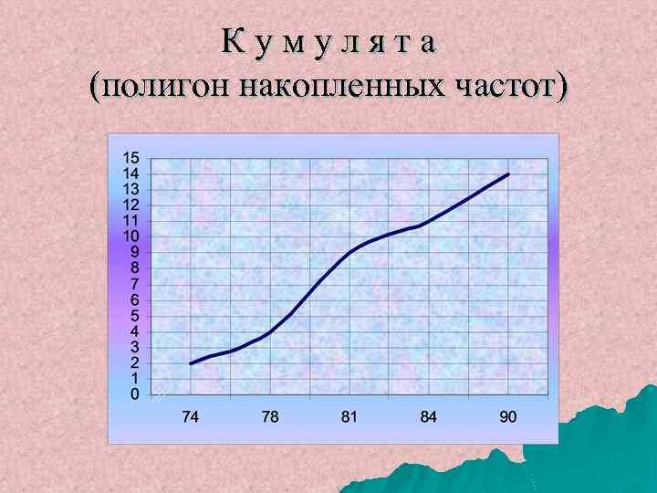 Кумулята (полигон накопленных частот)