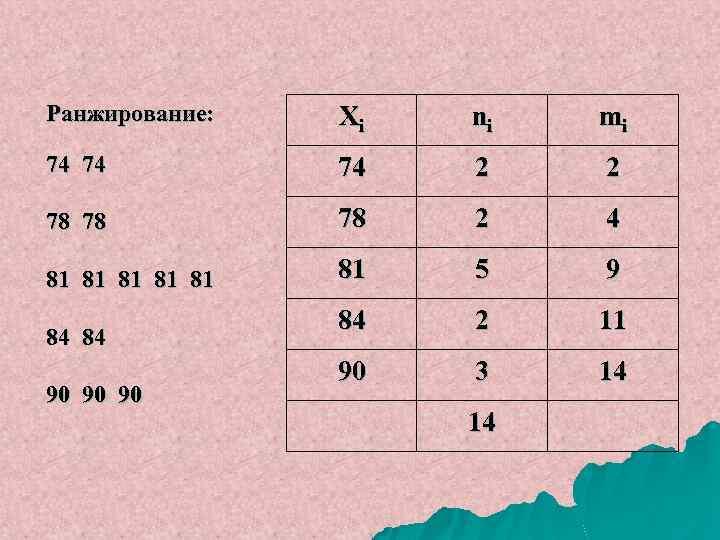 Ранжирование: Xi ni mi 74 74 74 2 2 78 78 78 2 4