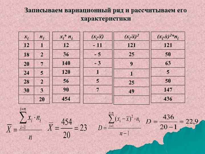 Записываем вариационный ряд и рассчитываем его характеристики xi ni xi* ni (xi-x)2*ni 12 1
