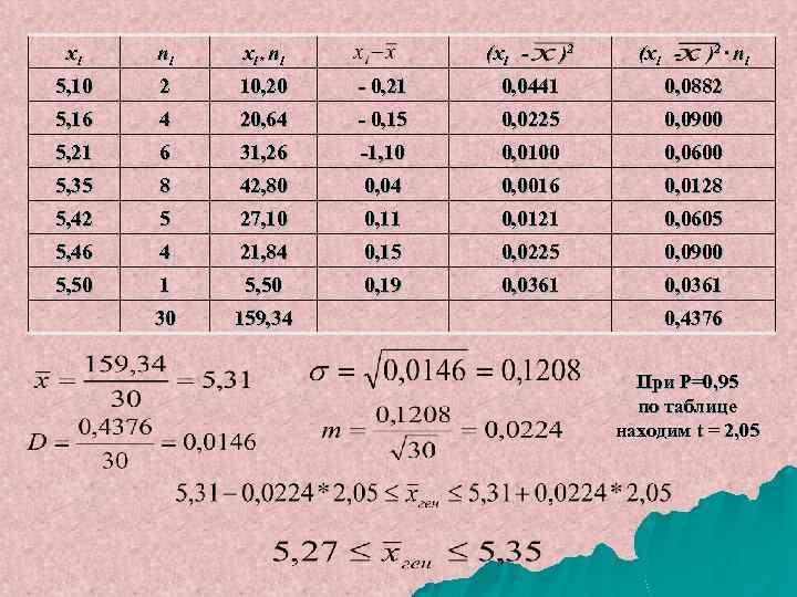 xi ni xi* ni (xi - )2 · n i 5, 10 2 10,