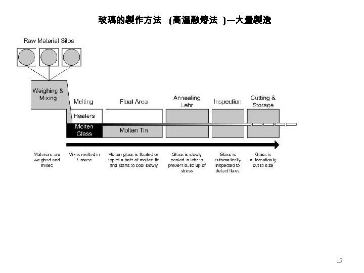 玻璃的製作方法 (高溫融熔法 )—大量製造 15