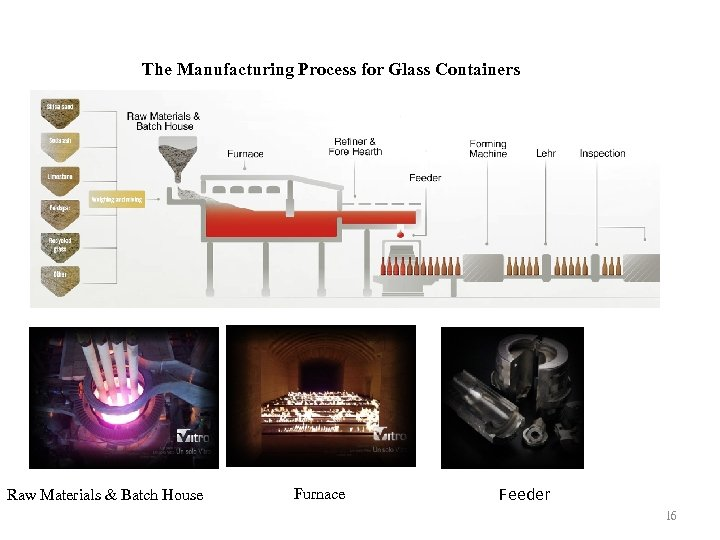 The Manufacturing Process for Glass Containers Raw Materials & Batch House Furnace Feeder 16