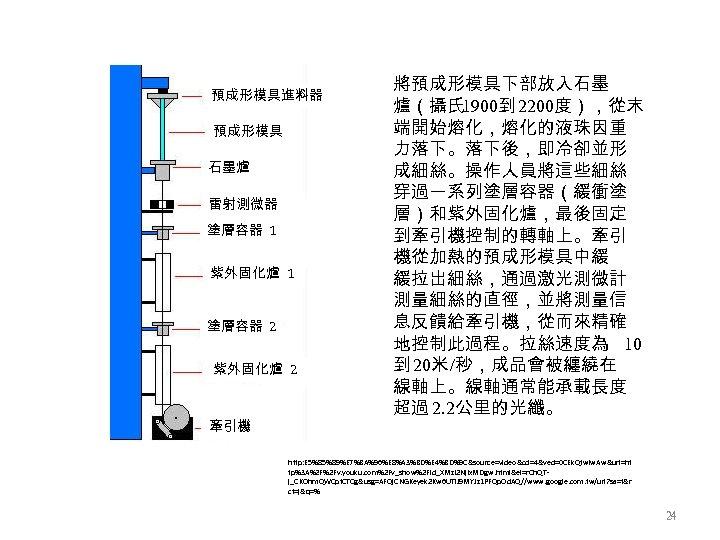 預成形模具進料器 預成形模具 石墨爐 雷射測微器 塗層容器 1 紫外固化爐 1 塗層容器 2 紫外固化爐 2 牽引機 將預成形模具下部放入石墨
