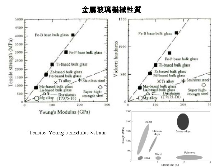 金屬玻璃機械性質 Tensile=Young's modulus ×strain 28