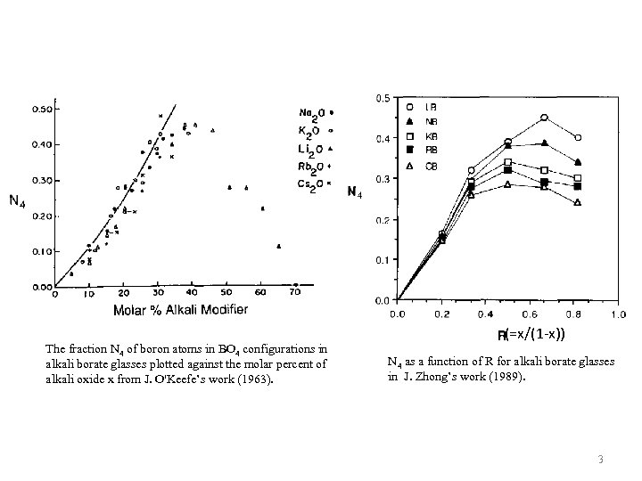 The fraction N 4 of boron atoms in BO 4 configurations in alkali borate