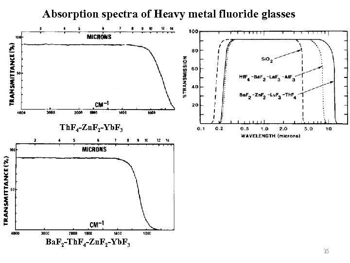 Absorption spectra of Heavy metal fluoride glasses Th. F 4 -Zn. F 2 -Yb.