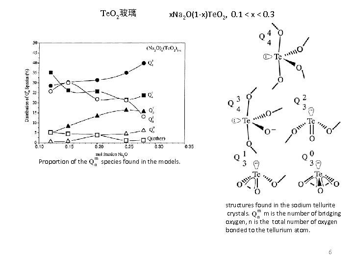 Te. O 2玻璃 Proportion of the x. Na 2 O(1 -x)Te. O 2, 0.