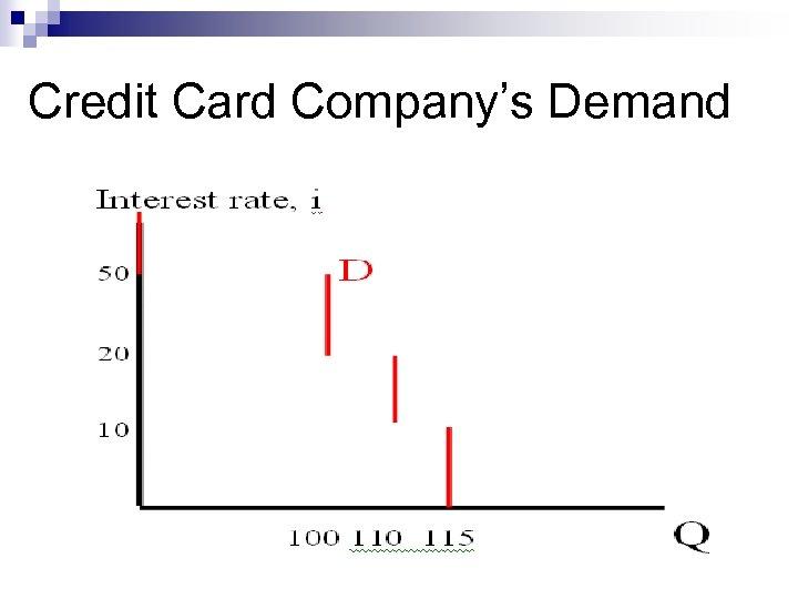 Credit Card Company's Demand 23