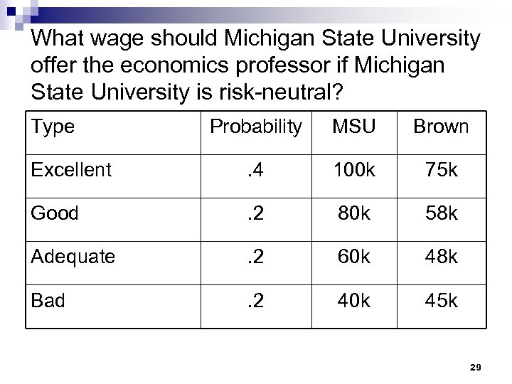What wage should Michigan State University offer the economics professor if Michigan State University