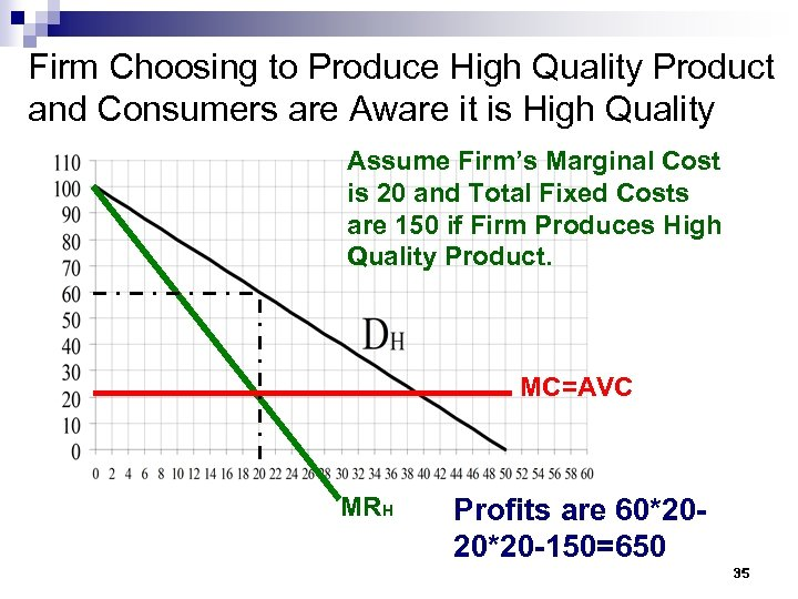 Firm Choosing to Produce High Quality Product and Consumers are Aware it is High