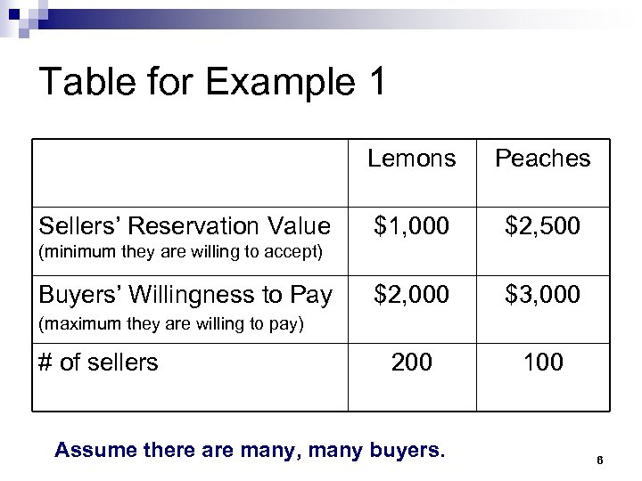 Table for Example 1 Lemons Sellers' Reservation Value Peaches $1, 000 $2, 500 $2,