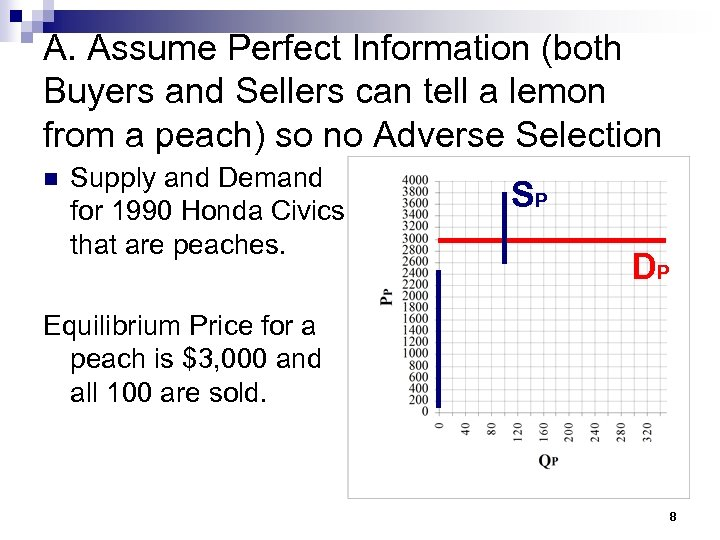 A. Assume Perfect Information (both Buyers and Sellers can tell a lemon from a