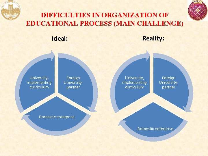 DIFFICULTIES IN ORGANIZATION OF EDUCATIONAL PROCESS (MAIN CHALLENGE) Ideal: University, implementing curriculum Foreign Universitypartner