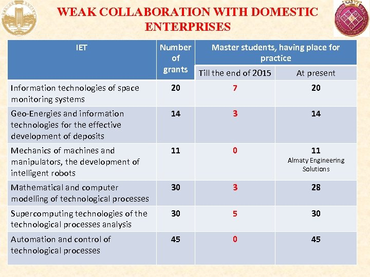 WEAK COLLABORATION WITH DOMESTIC ENTERPRISES IET Number Master students, having place for of practice