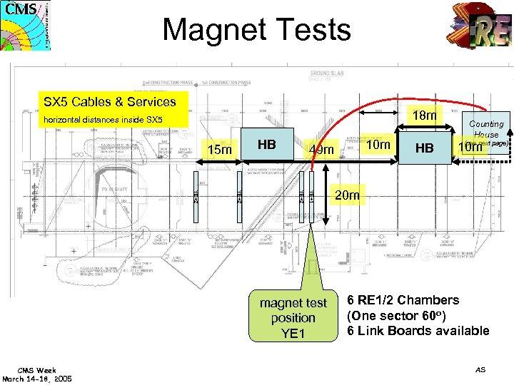 Magnet Tests SX 5 Cables & Services 18 m horizontal distances inside SX 5