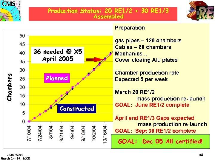 Production Status: 20 RE 1/2 + 30 RE 1/3 Assembled Preparation C h a