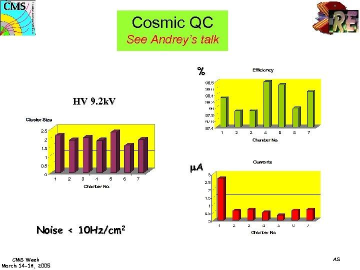 Cosmic QC See Andrey's talk % HV 9. 2 k. V m. A Noise