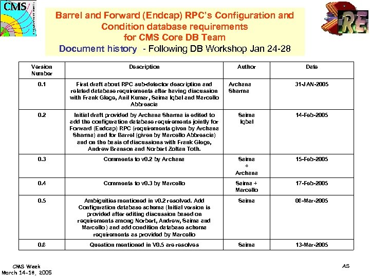 Barrel and Forward (Endcap) RPC's Configuration and Condition database requirements for CMS Core DB