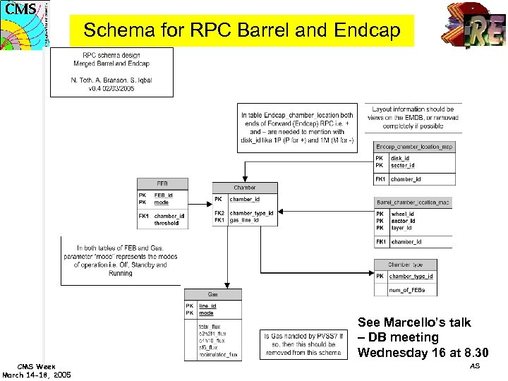 Schema for RPC Barrel and Endcap See Marcello's talk – DB meeting Wednesday 16