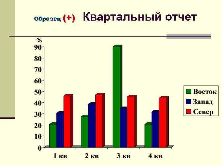 Образец % (+) Квартальный отчет