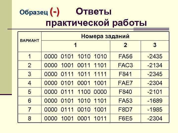 Образец (-) Ответы практической работы Номера заданий 1 2 ВАРИАНТ 3 1 2 0000