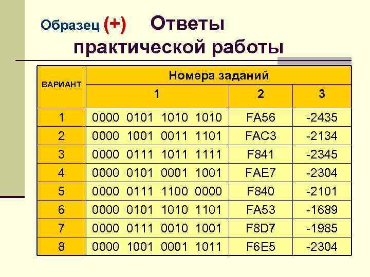 Ответы практической работы Образец (+) Номера заданий 1 2 ВАРИАНТ 3 1 2 0000