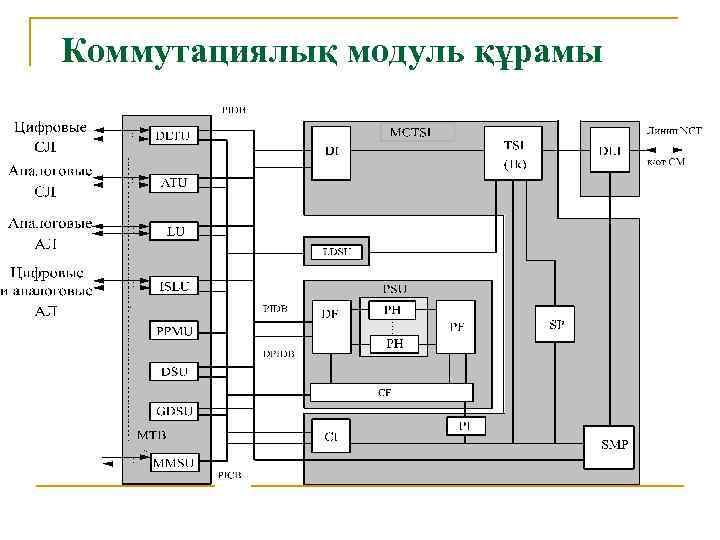 Коммутациялық модуль құрамы