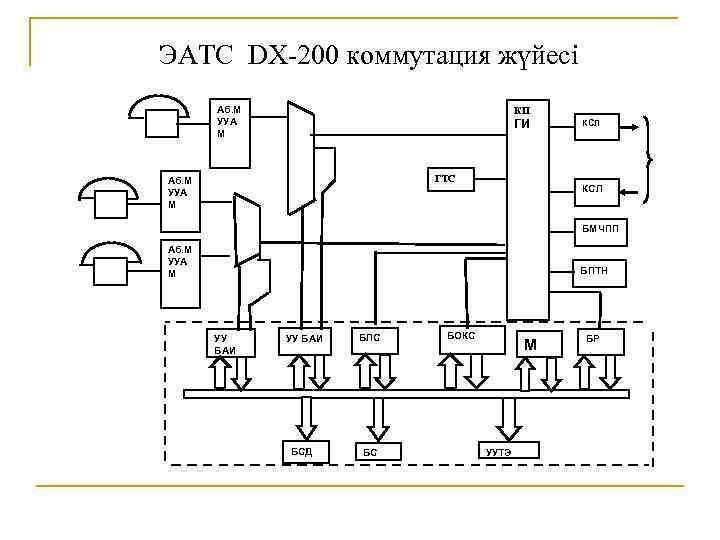 ЭАТС DX-200 коммутация жүйесі Аб. М УУА М КП ГИ ГТС Аб. М УУА