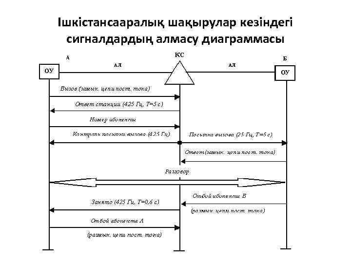 Ішкістансааралық шақырулар кезіндегі сигналдардың алмасу диаграммасы